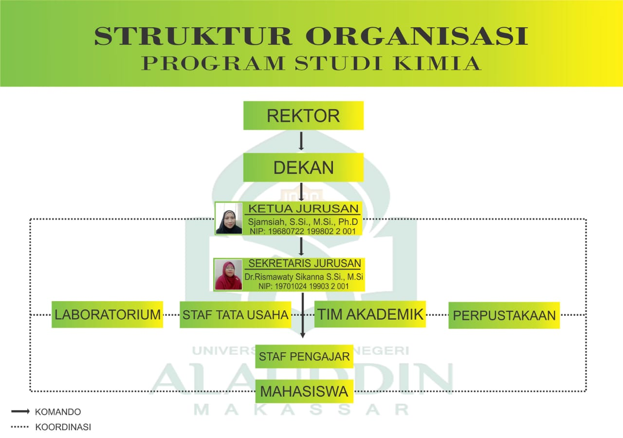 Struktur Organisasi Jurusan Kimia