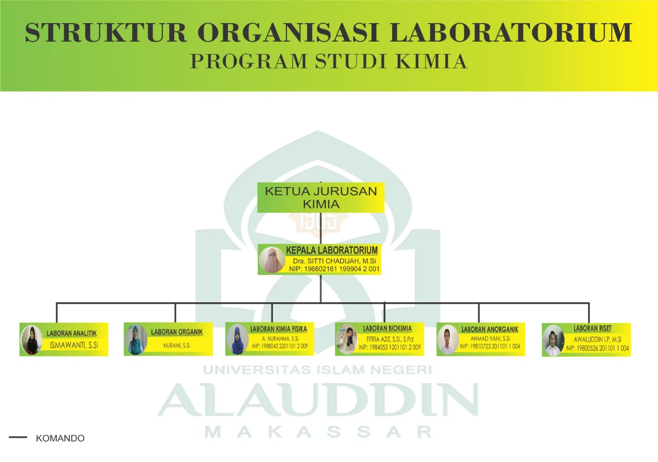 Struktur Organisasi Laboratorium Kimia